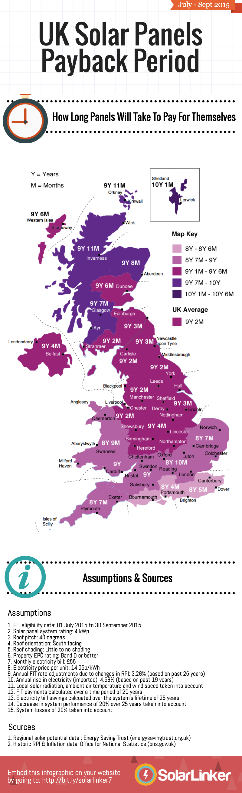 What Is the Payback Period of Solar PV Panels in the UK? July 2015