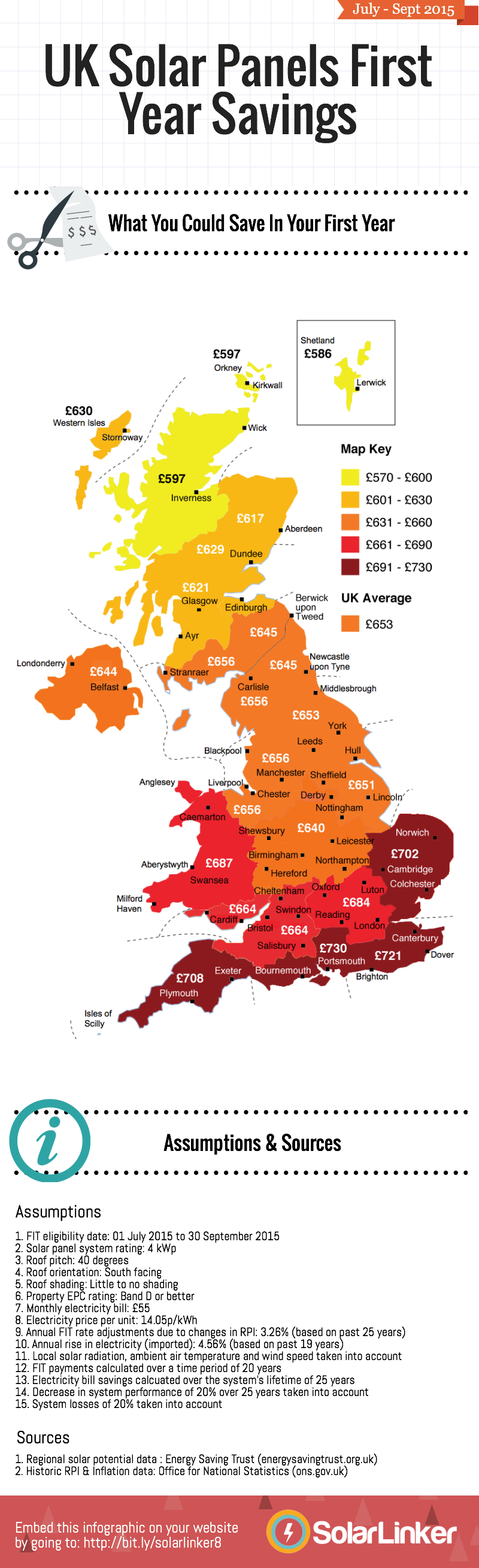 """How Much Money Can Solar Panels Save You Annually in the UK?"""" title=""""How Much Money Can Solar Panels Save You Annually in the UK?"""